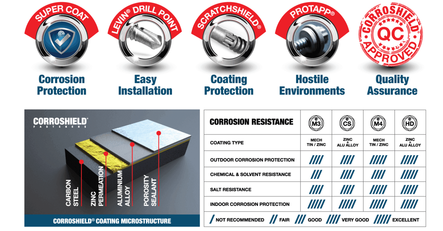 Corroshield Roofing Fasteners Inspired by you